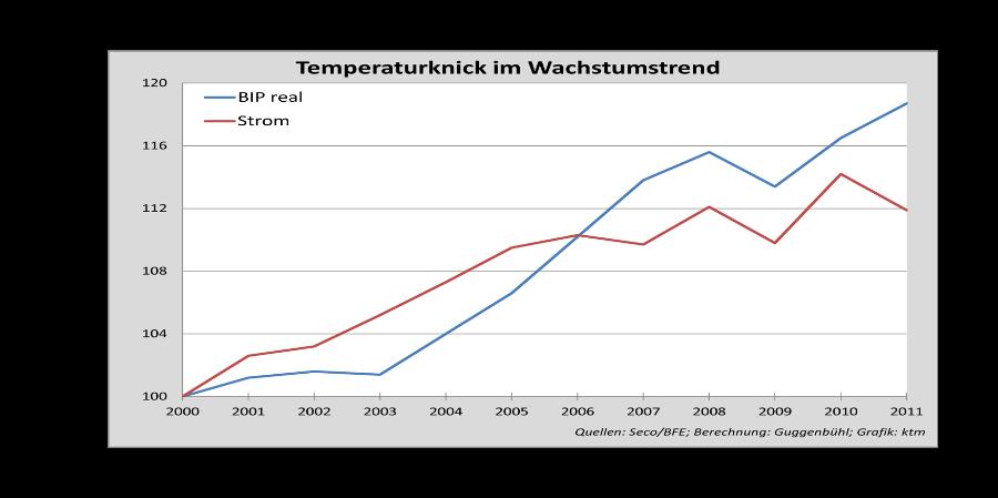 BIP_Strom_Wachstuma-1