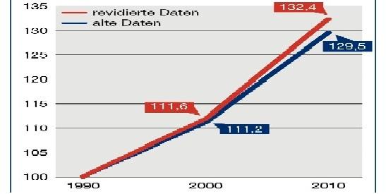Wirtschaftswachstum_BIPb