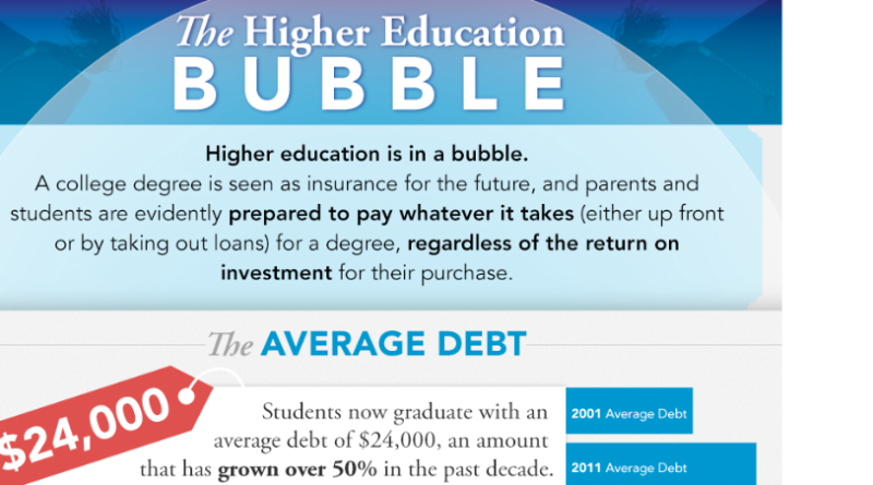HigherEducationBubble