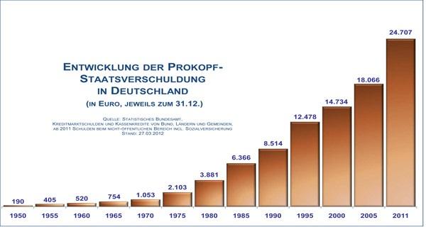 Prokopfverschuldung_Deutschland4