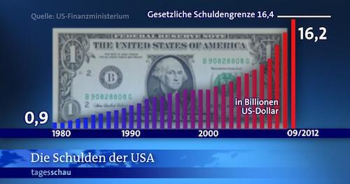 Schulden_USA