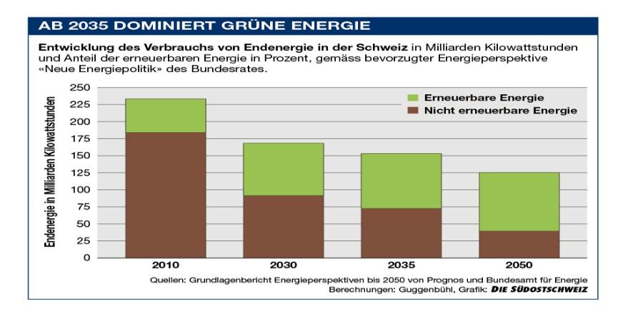 Grne_Energieb