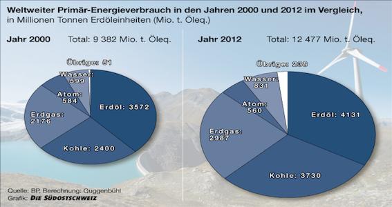 WeltenergieverbrauchKopie