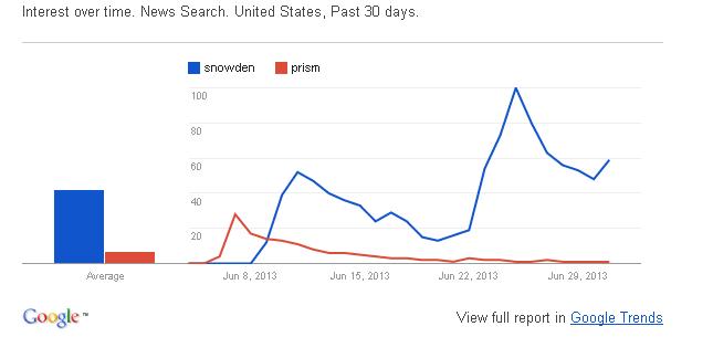 snowdenvsPRISM