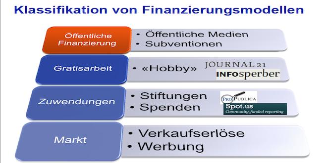 Medien_FinanzierungsmodelleKopie