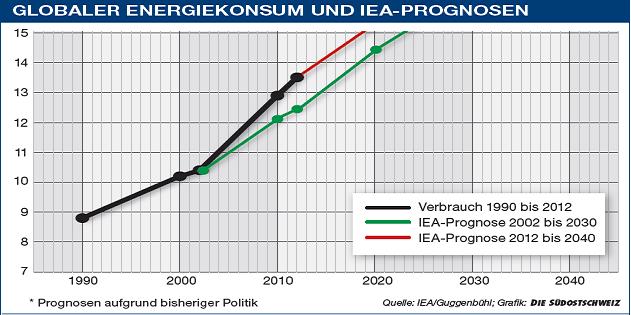 GlobalerEnergiekonsum_IEAPrognosena