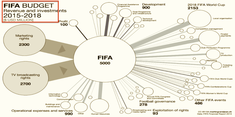 FIFA_Budget_Front