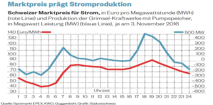Strompreisentwicklung_1