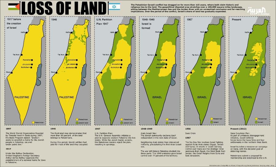 Palestinian_Loss_of_Land