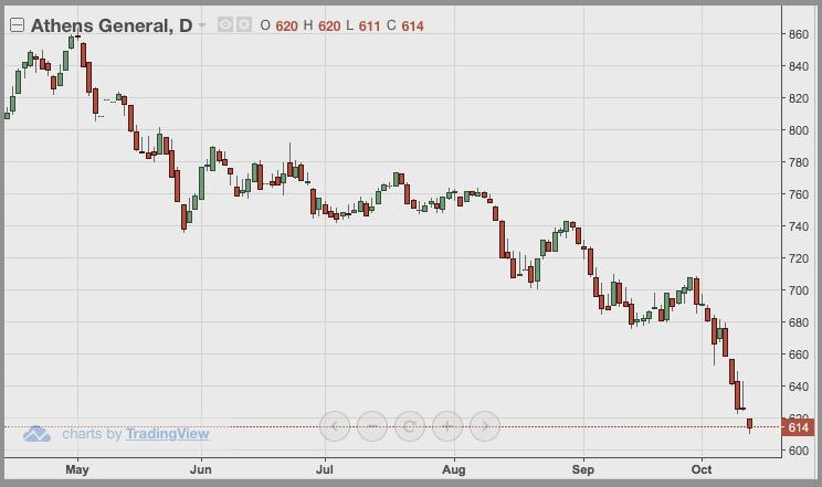 Aktienkurse Griechenland