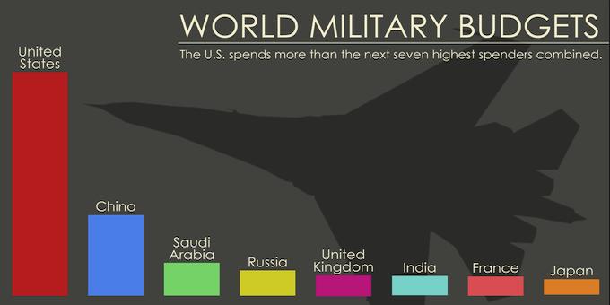 Militaerausgaben_Sipri1
