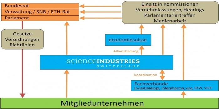 NetzwerkScienceindustries