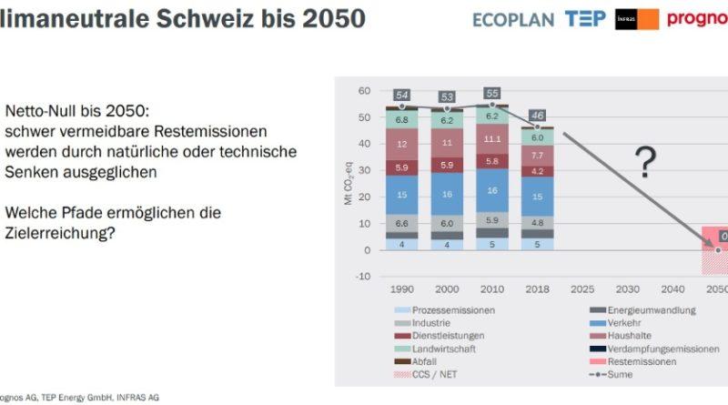 BildEnergieperspektiven2050