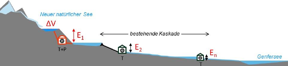 Grafik Gletschersee