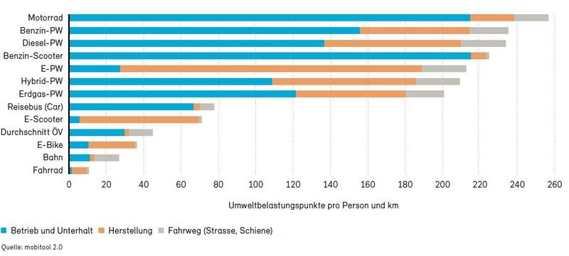 Grafik Verkehrsmittel Umweltbelastungspunkte treeze