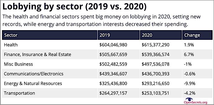 Lobby Ausgaben USA
