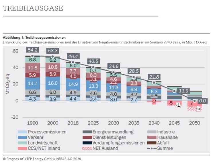 Grafik Energieperspektiven Treibhausfgase 1990 bis 2050