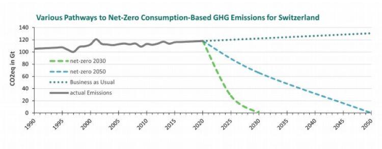 Grafik Klimaaktionsplan Netto Null 2030