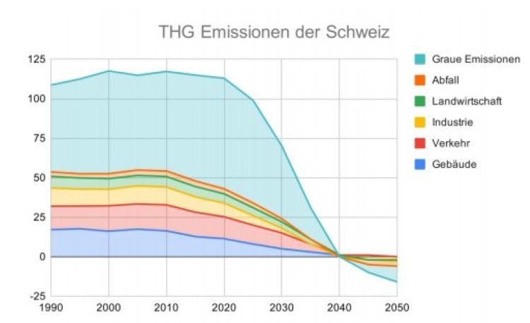 Grafik Plan Klimapositiv der Grünen
