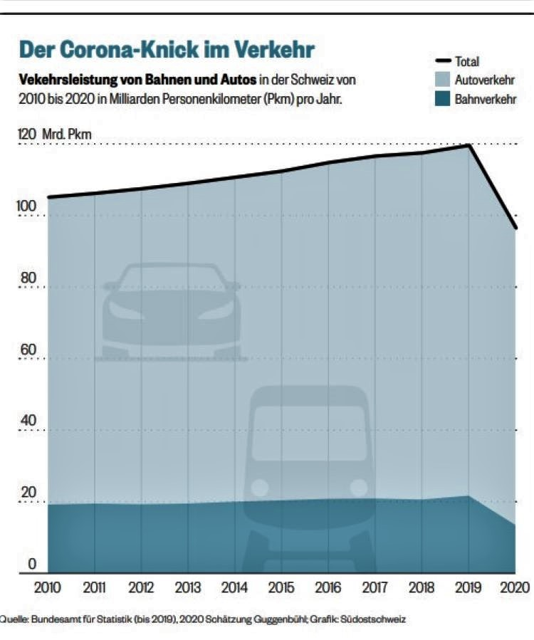 Grafik Verkehr 2010 bis 2020