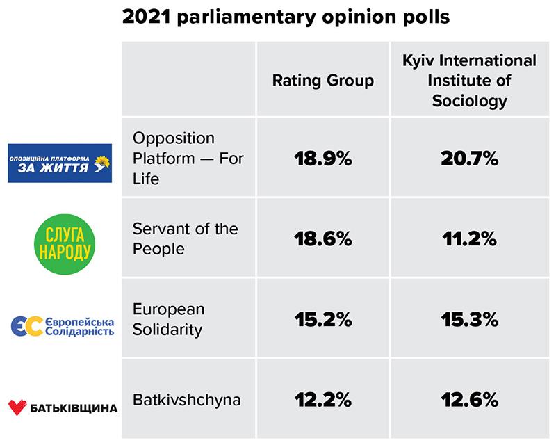 Ukraine_Umfrage_Anfang_2021