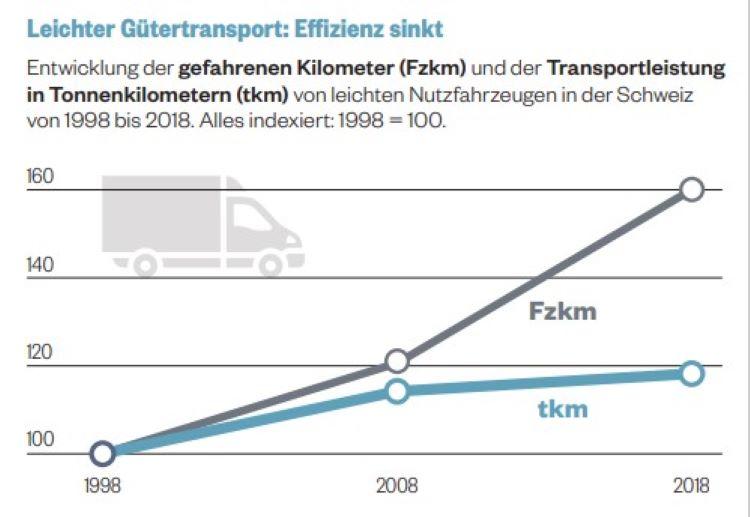 Grafik Lieferwagen Fahrleisrunf Südostshweiz