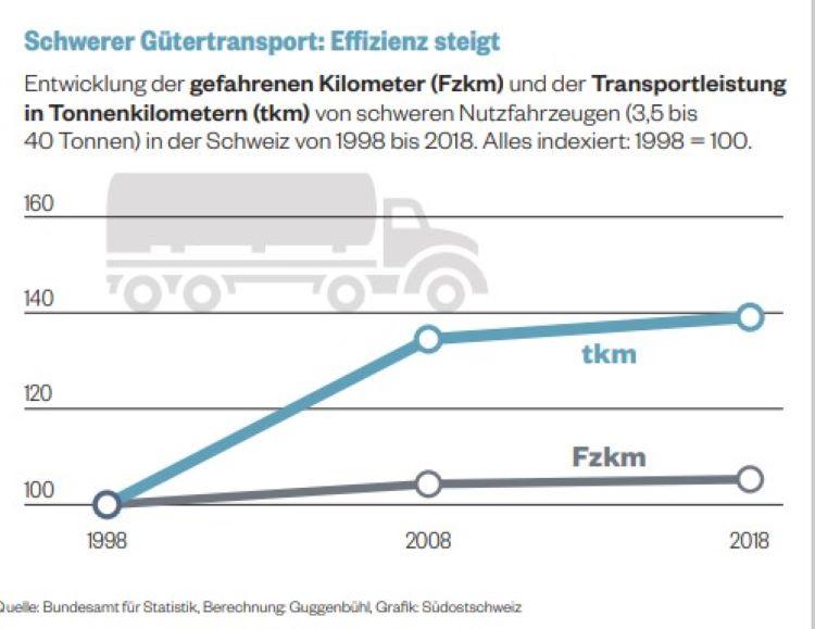 Grafik Schwerverkehr Fzkm tkm
