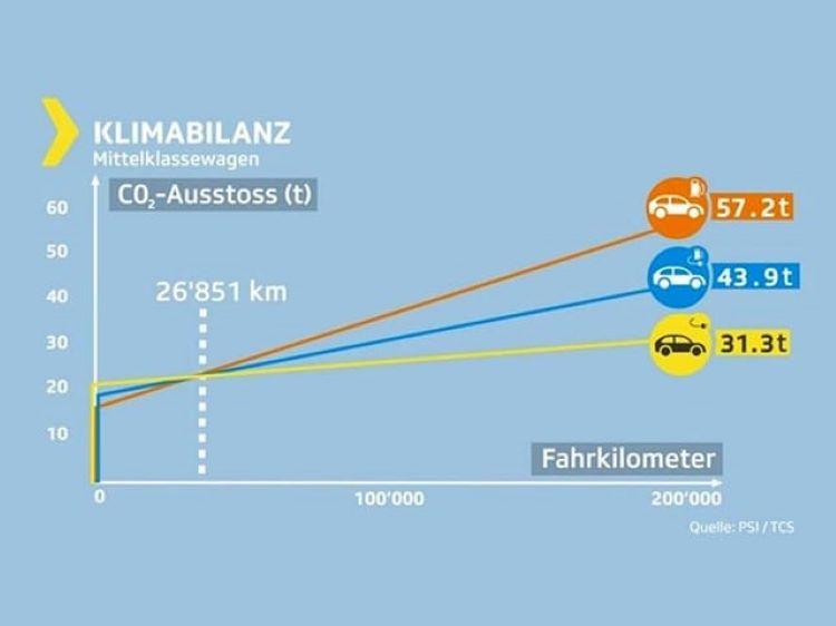 Grafik Treibhausgase Mittelklasse TCS Kassensturz