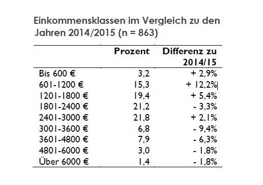LMU-Einkommensklassen-dt-Journalistinnen