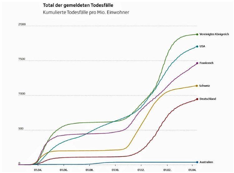 Grafik Corona Todesfälle pro Mio Einwohner Ländervergleich