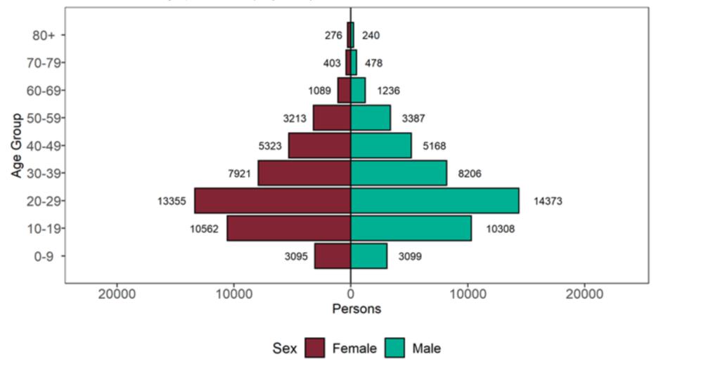 Altersverteilung der Personen mit Delta-Variante in England