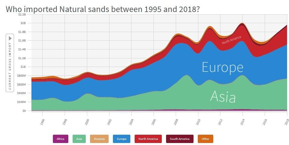 Sandimportierende Länder