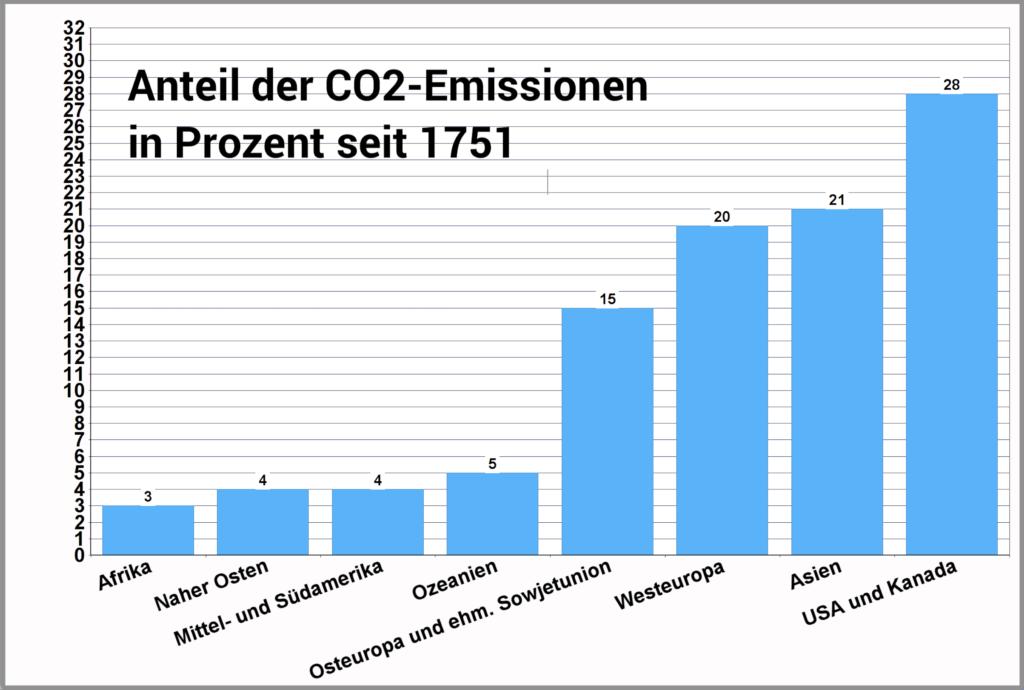 CO2-Emissionen seit 1751