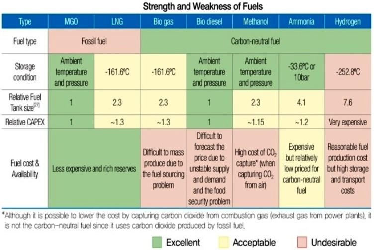 Carbon_fuels_comparison_RS