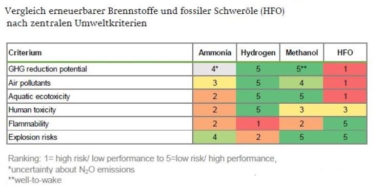 NABU-Bewertung-Ammoniak-Treibstoff