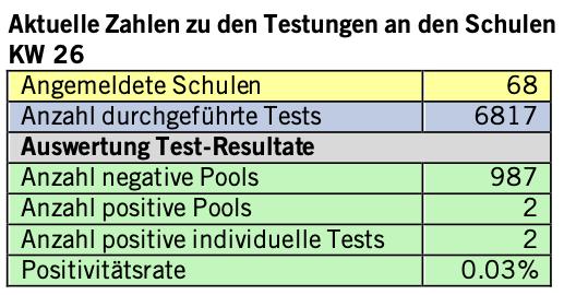 SZ Tests Schulen