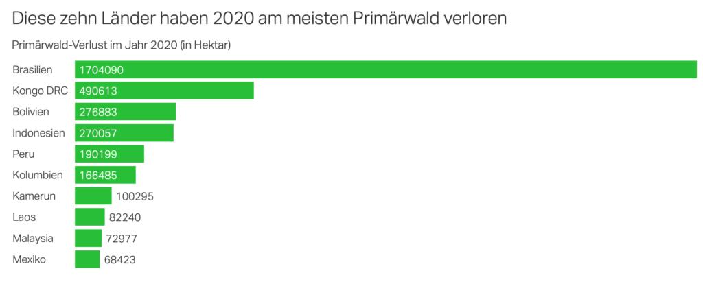 Grafik_Waldverlust