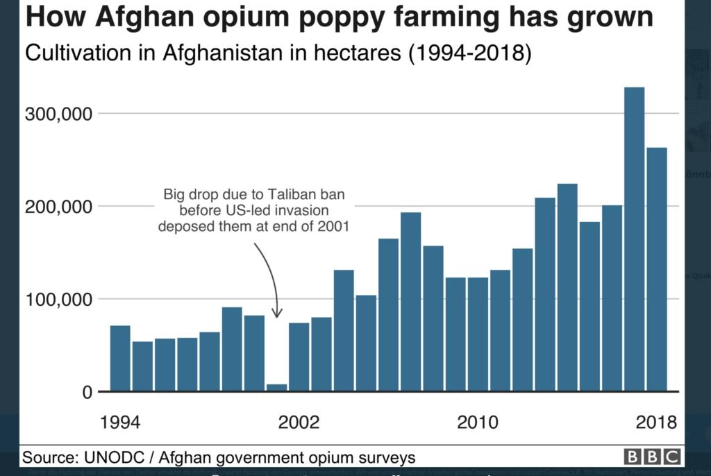 Opiumanbau in Afghanistan
