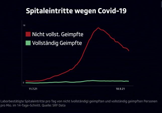 Covid Spitaleintritte. SRF Grafik