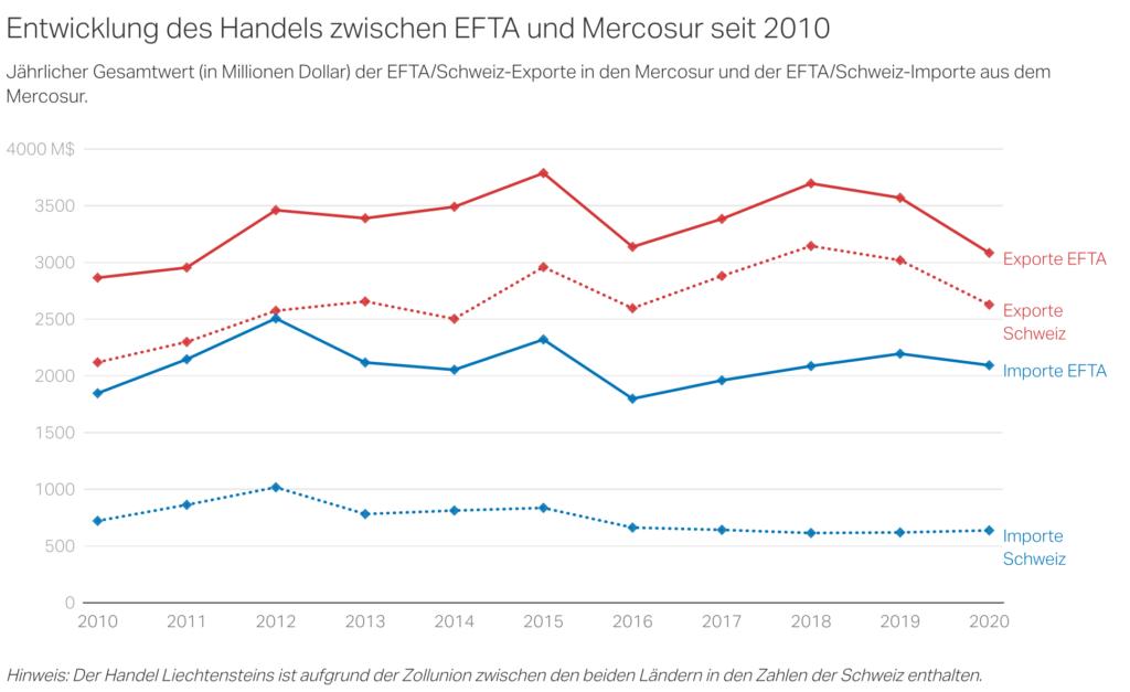 Mercosur_Handel1