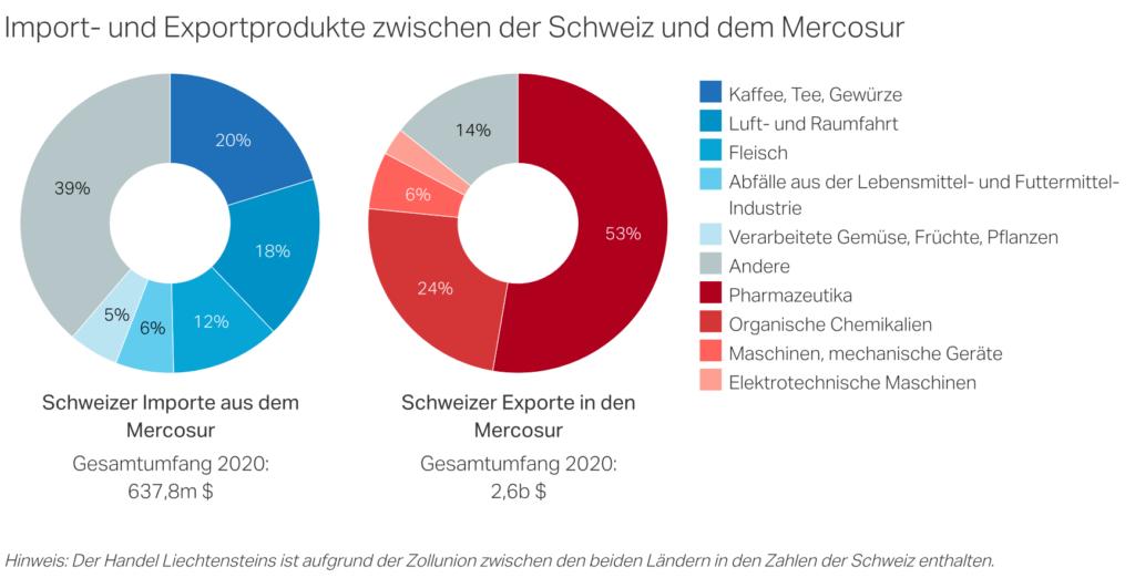 Mercosur_Handel2