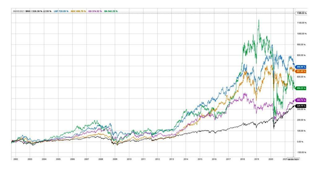 Vergleich-BA-LMT-mit-Index-sp500