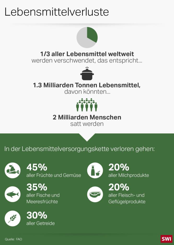 food_waste-ger-data