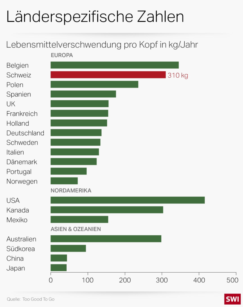 food_waste_country-ger-data