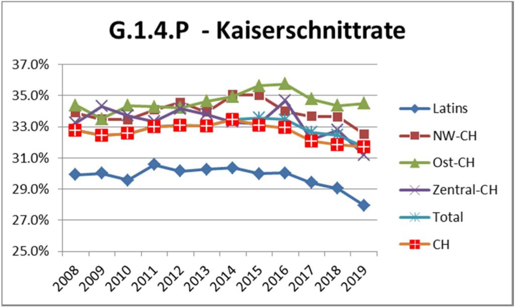 Kaiserschnittrate seit 2008